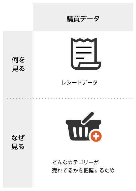 購買データ