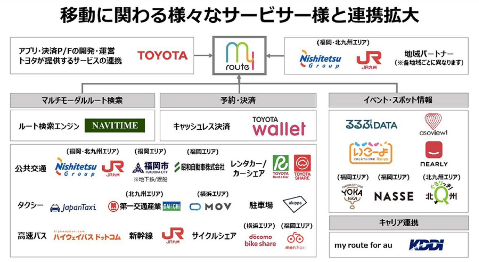 ipocaがコンテンツ連携している、トヨタ「my route」が提供エリアを全国へ拡大