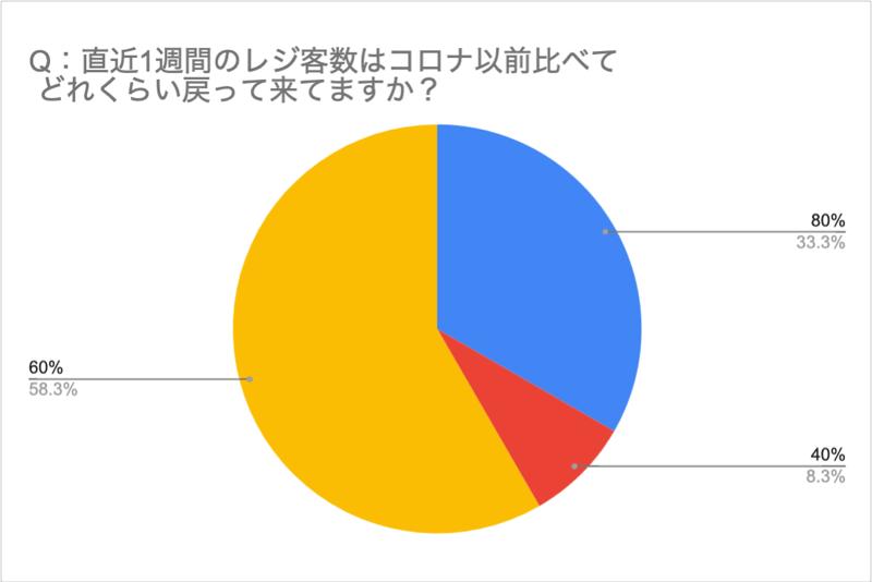 【直近1週間のレジ客数アンケート結果キャプチャ】
