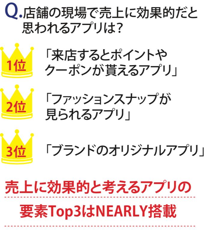 売り上げに効果的と考えられるアプリの要素Top3はNEARLYに搭載されている